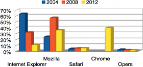 Browser % for 2004, 2008, 2012